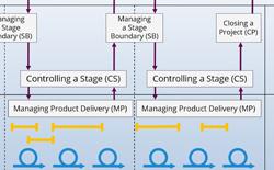 Projektphasenplan nach PRINCE2 Agile
